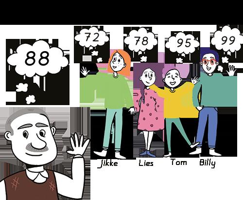 getallen raden - citotoets